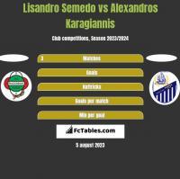 Lisandro Semedo vs Alexandros Karagiannis h2h player stats