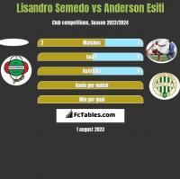 Lisandro Semedo vs Anderson Esiti h2h player stats