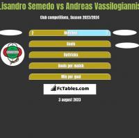 Lisandro Semedo vs Andreas Vassilogiannis h2h player stats