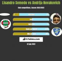 Lisandro Semedo vs Andrija Novakovich h2h player stats