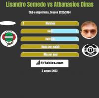 Lisandro Semedo vs Athanasios Dinas h2h player stats
