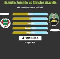 Lisandro Semedo vs Christos Aravidis h2h player stats