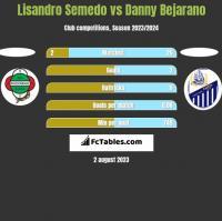 Lisandro Semedo vs Danny Bejarano h2h player stats