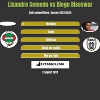 Lisandro Semedo vs Diego Biseswar h2h player stats