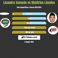 Lisandro Semedo vs Dimitrios Limnios h2h player stats