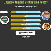 Lisandro Semedo vs Dimitrios Pelkas h2h player stats