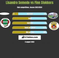 Lisandro Semedo vs Finn Stokkers h2h player stats