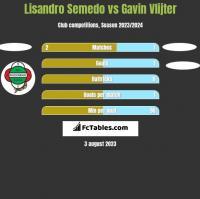 Lisandro Semedo vs Gavin Vlijter h2h player stats