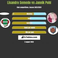 Lisandro Semedo vs Jannik Pohl h2h player stats