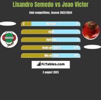 Lisandro Semedo vs Joao Victor h2h player stats