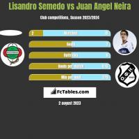 Lisandro Semedo vs Juan Angel Neira h2h player stats