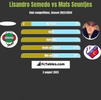 Lisandro Semedo vs Mats Seuntjes h2h player stats