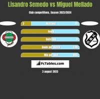 Lisandro Semedo vs Miguel Mellado h2h player stats
