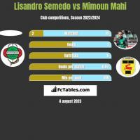 Lisandro Semedo vs Mimoun Mahi h2h player stats