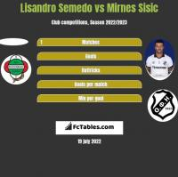 Lisandro Semedo vs Mirnes Sisic h2h player stats