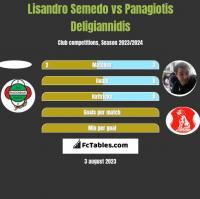 Lisandro Semedo vs Panagiotis Deligiannidis h2h player stats