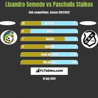 Lisandro Semedo vs Paschalis Staikos h2h player stats