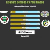 Lisandro Semedo vs Paul Gladon h2h player stats