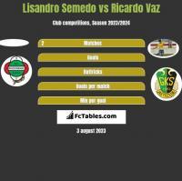 Lisandro Semedo vs Ricardo Vaz h2h player stats