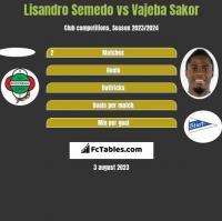 Lisandro Semedo vs Vajeba Sakor h2h player stats