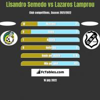 Lisandro Semedo vs Lazaros Lamprou h2h player stats
