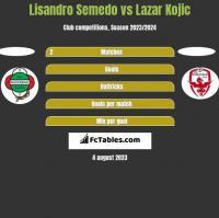 Lisandro Semedo vs Lazar Kojic h2h player stats