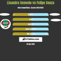 Lisandro Semedo vs Felipe Souza h2h player stats