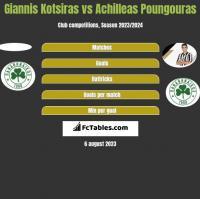 Giannis Kotsiras vs Achilleas Poungouras h2h player stats