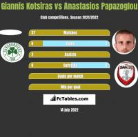 Giannis Kotsiras vs Anastasios Papazoglou h2h player stats