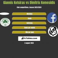 Giannis Kotsiras vs Dimitris Komesidis h2h player stats