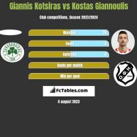 Giannis Kotsiras vs Kostas Giannoulis h2h player stats