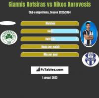 Giannis Kotsiras vs Nikos Korovesis h2h player stats