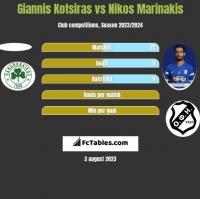 Giannis Kotsiras vs Nikos Marinakis h2h player stats