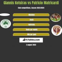 Giannis Kotsiras vs Patricio Matricardi h2h player stats