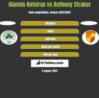 Giannis Kotsiras vs Anthony Straker h2h player stats