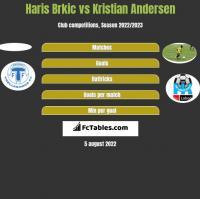 Haris Brkic vs Kristian Andersen h2h player stats