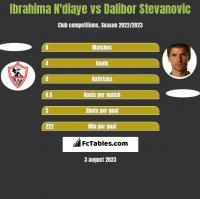 Ibrahima N'diaye vs Dalibor Stevanovic h2h player stats