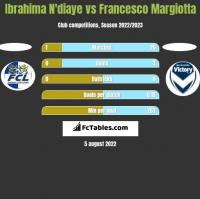 Ibrahima N'diaye vs Francesco Margiotta h2h player stats