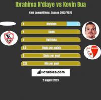 Ibrahima N'diaye vs Kevin Bua h2h player stats