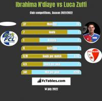 Ibrahima N'diaye vs Luca Zuffi h2h player stats