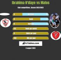 Ibrahima N'diaye vs Matos h2h player stats