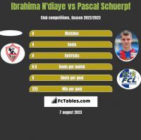Ibrahima N'diaye vs Pascal Schuerpf h2h player stats
