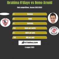 Ibrahima N'diaye vs Remo Arnold h2h player stats