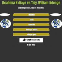 Ibrahima N'diaye vs Tsiy-William Ndenge h2h player stats