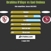 Ibrahima N'diaye vs Gael Ondoua h2h player stats