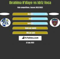 Ibrahima N'diaye vs Idriz Voca h2h player stats