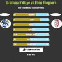 Ibrahima N'diaye vs Edon Zhegrova h2h player stats
