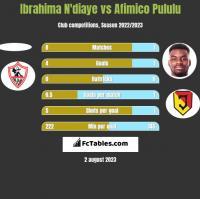 Ibrahima N'diaye vs Afimico Pululu h2h player stats