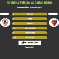 Ibrahima N'diaye vs Darian Males h2h player stats