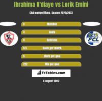 Ibrahima N'diaye vs Lorik Emini h2h player stats